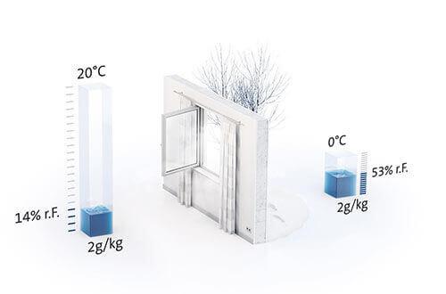 trockene luft im winter vermeiden. Black Bedroom Furniture Sets. Home Design Ideas